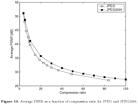 Lossy Image Compression Average PSNR (LICAP) - Silvestro